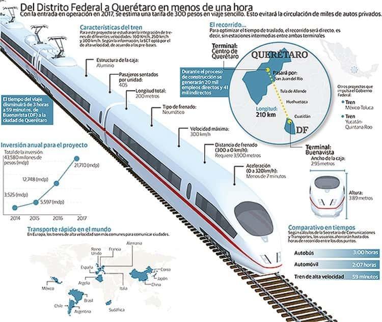 Tren Mexico-Querétaro